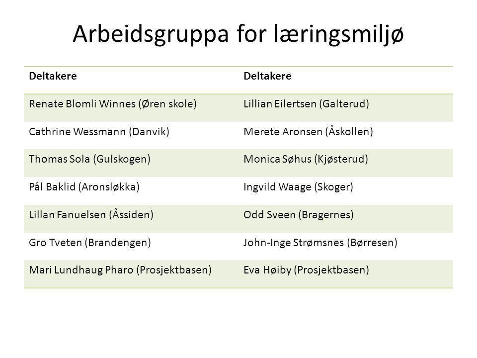 Ressurspermen og planen for læringsmiljøet Drammensskolen er ment som et hjelpemiddel i arbeidet med å etablere en trygg, inkluderende og læringsstimulerende Drammensskole et styringsredskap for å oppfylle opplæringslovens § 9a om elevenes rett til et godt fysisk og psykososialt elevmiljø For å etablere et godt og stimulerende læringsmiljø på alle skoler i en hel kommune, er det viktig at vi samordner både ressurser og tiltak fra skoleeiernivå.