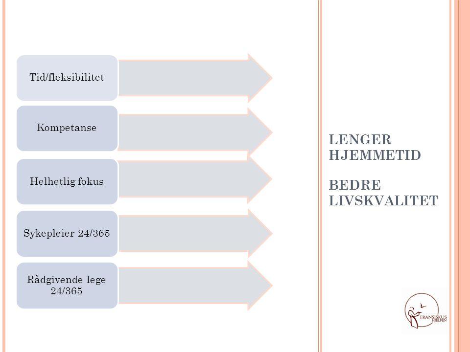 Tid/fleksibilitet Kompetanse Helhetlig fokus Sykepleier 24/365 Rådgivende lege 24/365 LENGER HJEMMETID BEDRE LIVSKVALITET