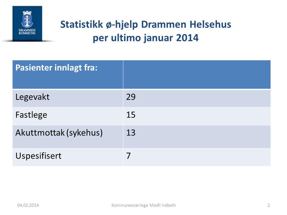 Statistikk ø-hjelp Drammen Helsehus per ultimo januar 2014 Pasienter innlagt fra: Legevakt29 Fastlege15 Akuttmottak (sykehus)13 Uspesifisert7 04.02.20