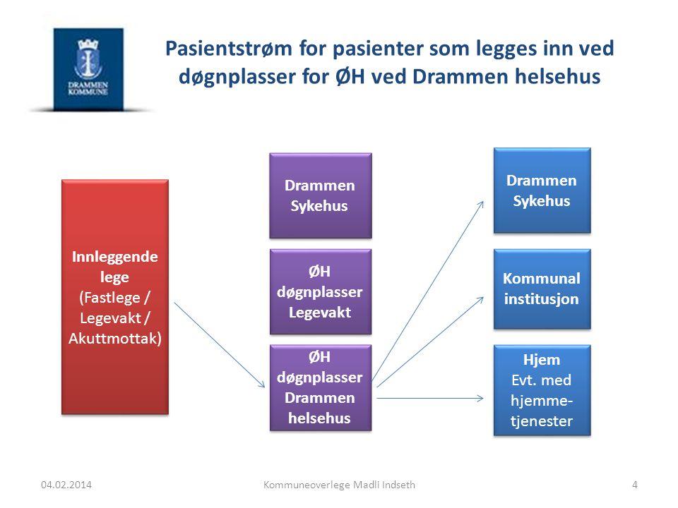 Pasientstrøm for pasienter som legges inn ved døgnplasser for ØH ved Drammen helsehus 04.02.2014Kommuneoverlege Madli Indseth Drammen Sykehus Kommunal