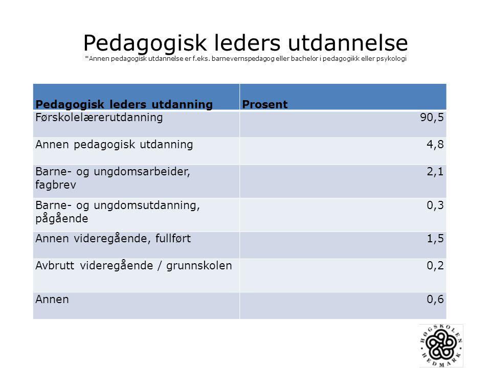 Hyppighet av tilrettelagte aktiviteter med henholdsvis tall og bokstaver og lek for læring