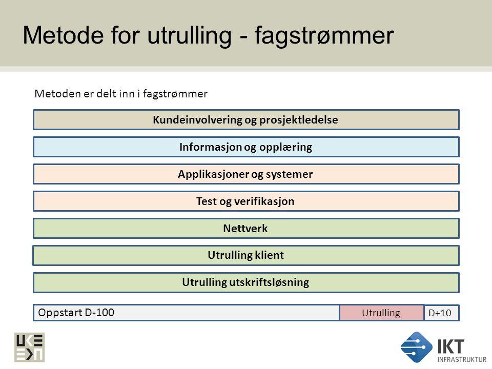Metode for utrulling - fagstrømmer Kundeinvolvering og prosjektledelse Informasjon og opplæring Applikasjoner og systemer Utrulling klient Nettverk Te