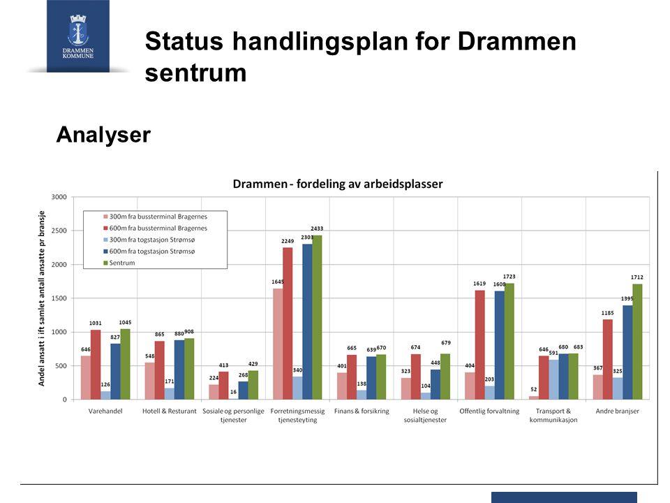 Analyser Status handlingsplan for Drammen sentrum
