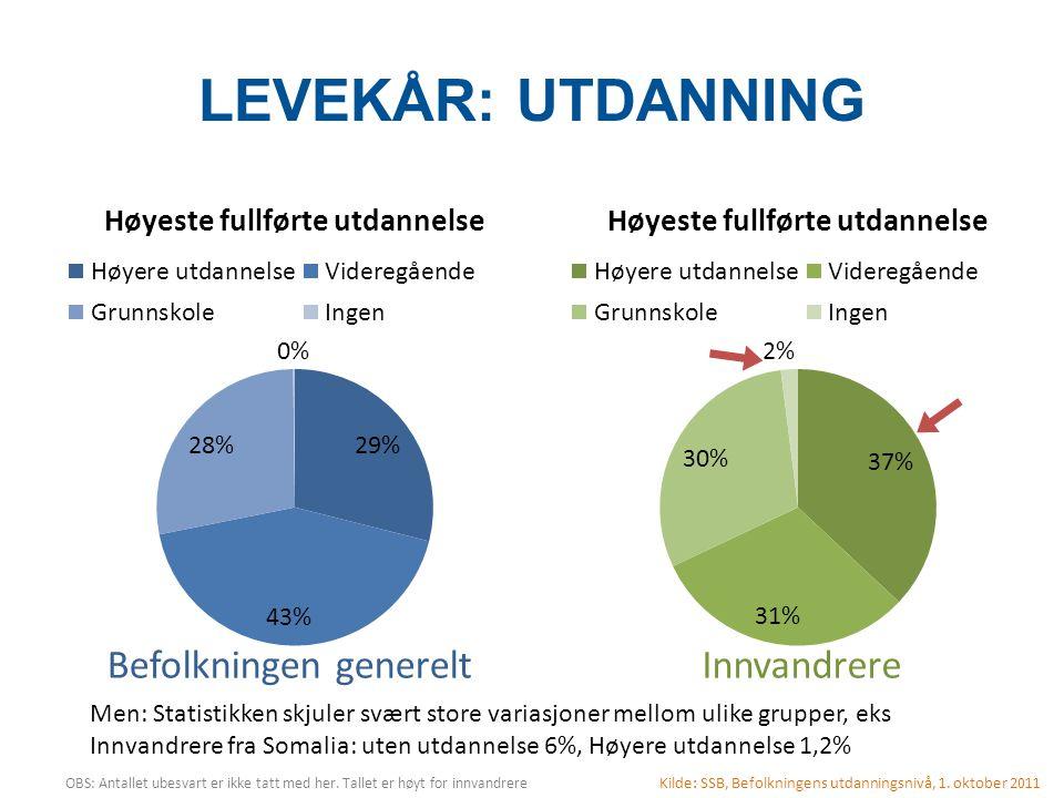 LEVEKÅR: UTDANNING Men: Statistikken skjuler svært store variasjoner mellom ulike grupper, eks Innvandrere fra Somalia: uten utdannelse 6%, Høyere utd