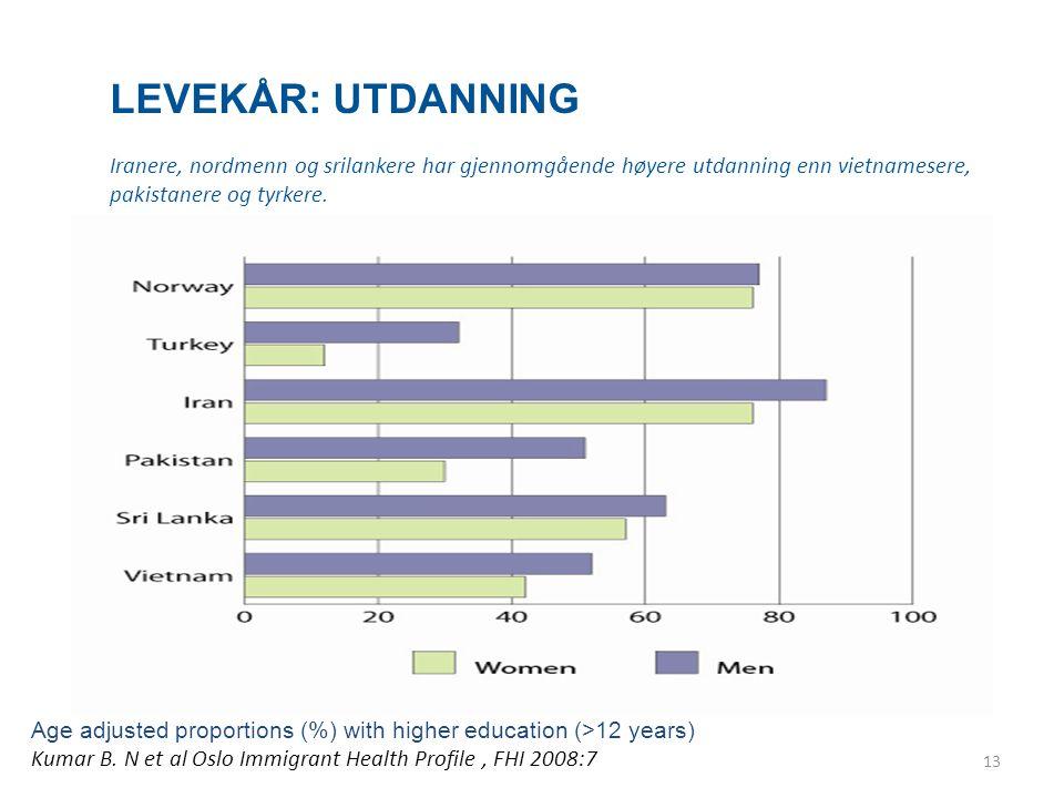LEVEKÅR: UTDANNING Iranere, nordmenn og srilankere har gjennomgående høyere utdanning enn vietnamesere, pakistanere og tyrkere. Age adjusted proportio
