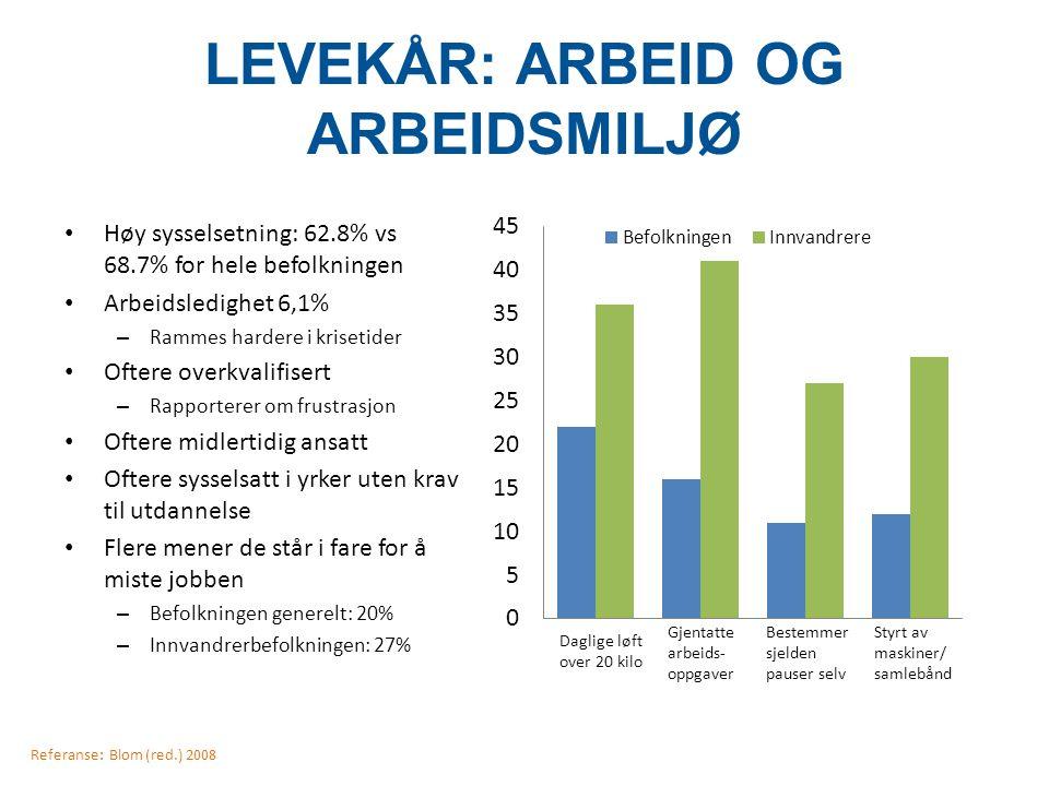 LEVEKÅR: ARBEID OG ARBEIDSMILJØ Høy sysselsetning: 62.8% vs 68.7% for hele befolkningen Arbeidsledighet 6,1% – Rammes hardere i krisetider Oftere over
