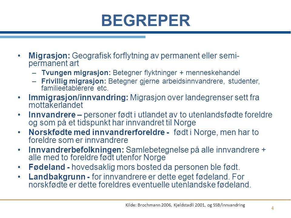 BEGREPER 4 Migrasjon: Geografisk forflytning av permanent eller semi- permanent art –Tvungen migrasjon: Betegner flyktninger + menneskehandel –Frivill