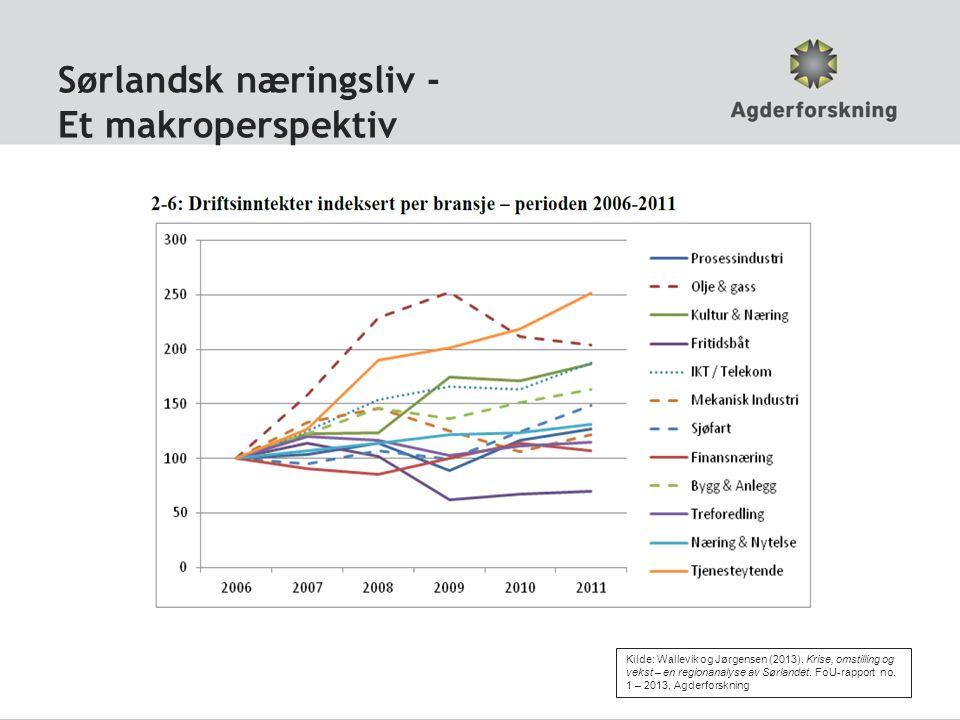 Sørlandsk næringsliv - Et makroperspektiv Kilde: Wallevik og Jørgensen (2013), Krise, omstilling og vekst – en regionanalyse av Sørlandet. FoU-rapport