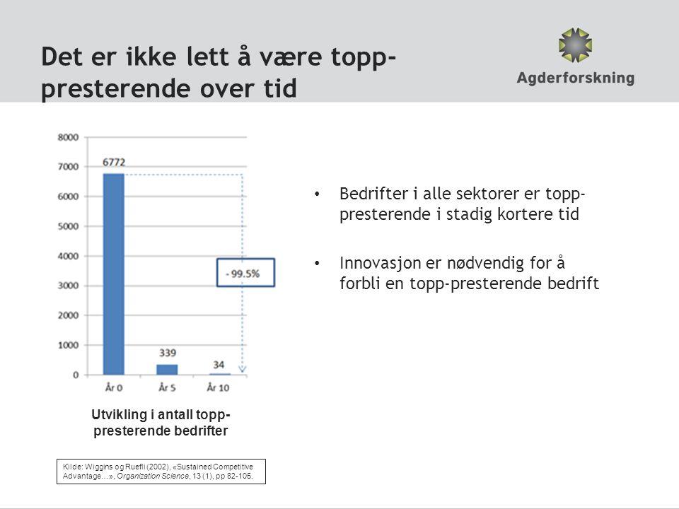 Det er ikke lett å være topp- presterende over tid Bedrifter i alle sektorer er topp- presterende i stadig kortere tid Innovasjon er nødvendig for å forbli en topp-presterende bedrift Utvikling i antall topp- presterende bedrifter Kilde: Wiggins og Ruefli (2002), «Sustained Competitive Advantage…», Organization Science, 13 (1), pp 82-105.