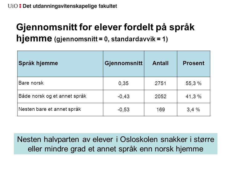 Gjennomsnitt for elever fordelt på språk hjemme (gjennomsnitt = 0, standardavvik = 1) Nesten halvparten av elever i Osloskolen snakker i større eller