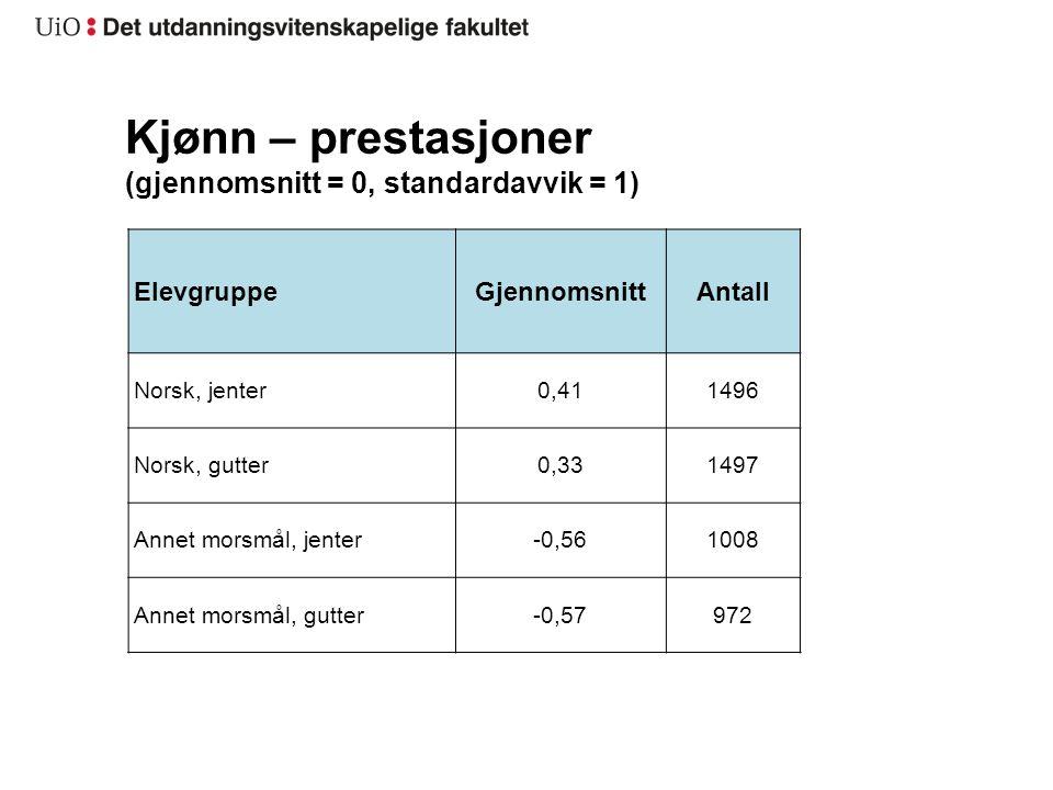 Kjønn – prestasjoner (gjennomsnitt = 0, standardavvik = 1) ElevgruppeGjennomsnittAntall Norsk, jenter0,411496 Norsk, gutter0,331497 Annet morsmål, jen