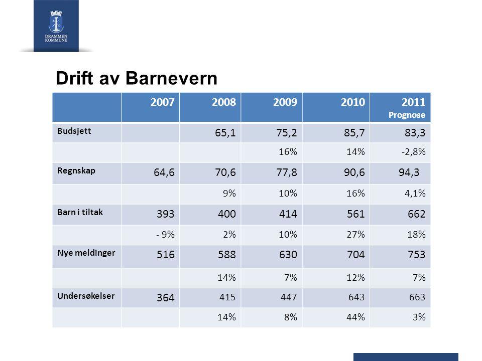 Drift av Barnevern 20072008200920102011 Prognose Budsjett 65,175,285,783,3 16%14%-2,8% Regnskap 64,670,677,890,694,3 9%10%16%4,1% Barn i tiltak 393400