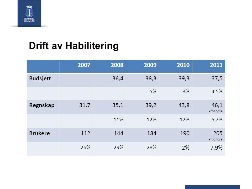 Drift av Habilitering 20072008200920102011 Budsjett36,438,339,337,5 5%3%-4,5% Regnskap31,735,139,243,846,1 Prognose 11%12% 5,2% Brukere112144184190205 Prognose 26%29%28% 2%7,9%