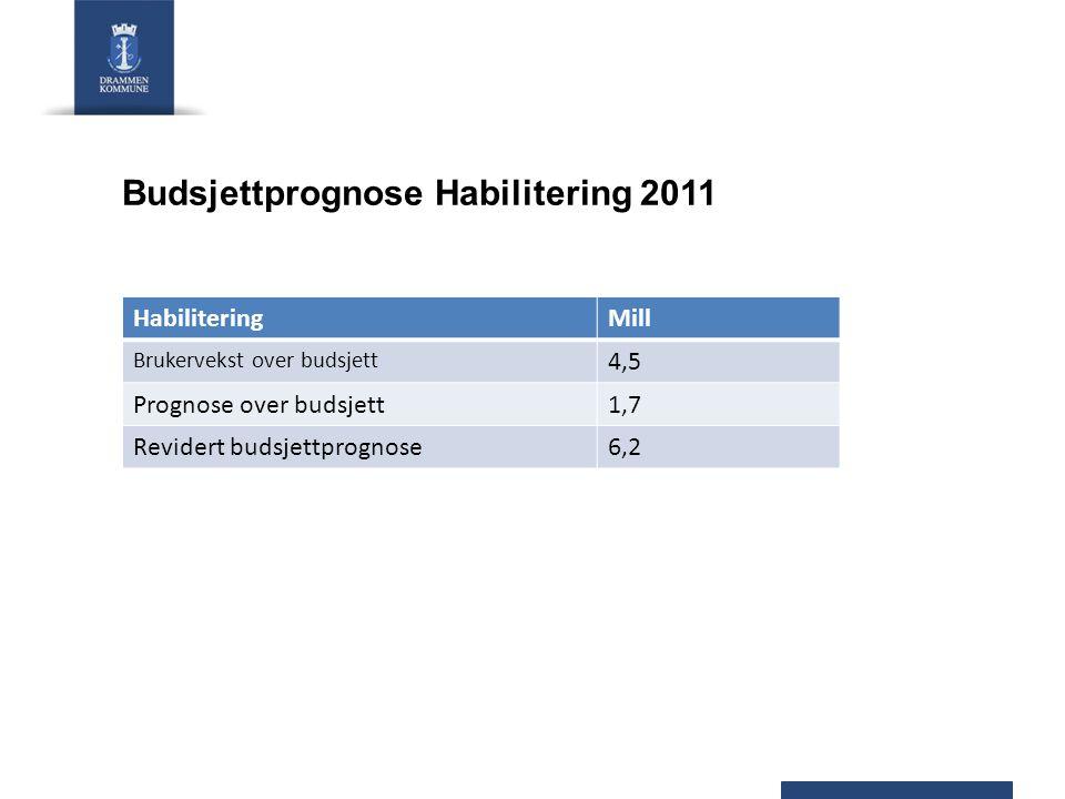Budsjettprognose Habilitering 2011 HabiliteringMill Brukervekst over budsjett 4,5 Prognose over budsjett1,7 Revidert budsjettprognose6,2