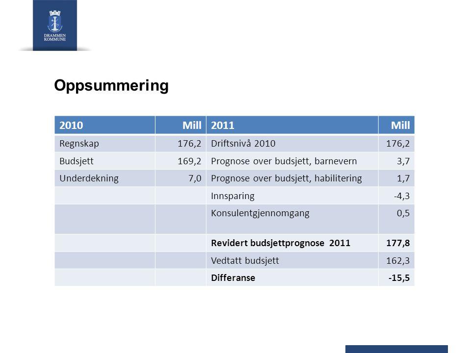 Status mars 2011 Ingen fristoversittelser på meldinger og undersøkelser.