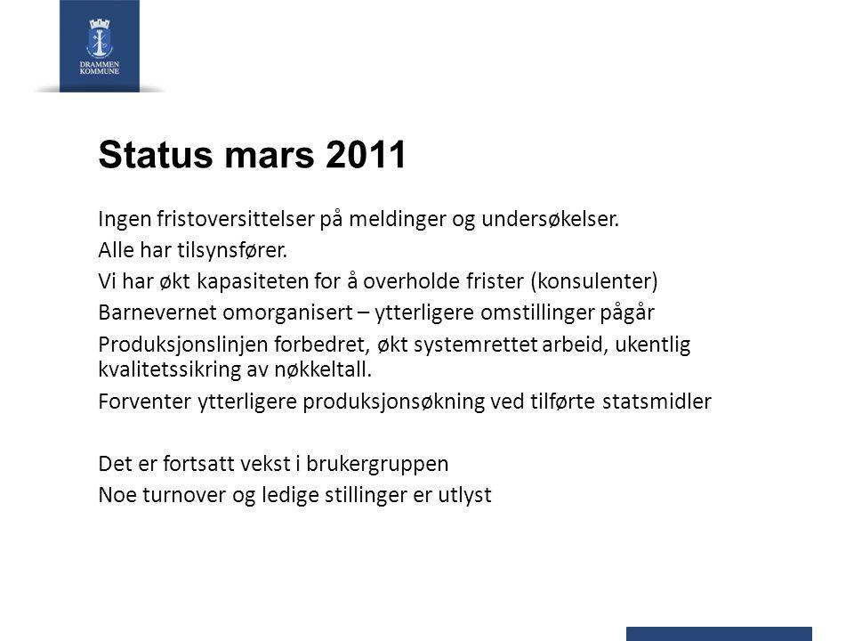 Status mars 2011 Ingen fristoversittelser på meldinger og undersøkelser. Alle har tilsynsfører. Vi har økt kapasiteten for å overholde frister (konsul