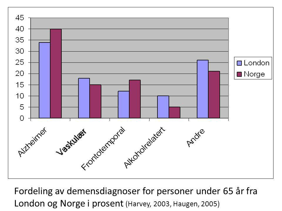 Fordeling av demensdiagnoser for personer under 65 år fra London og Norge i prosent (Harvey, 2003, Haugen, 2005)