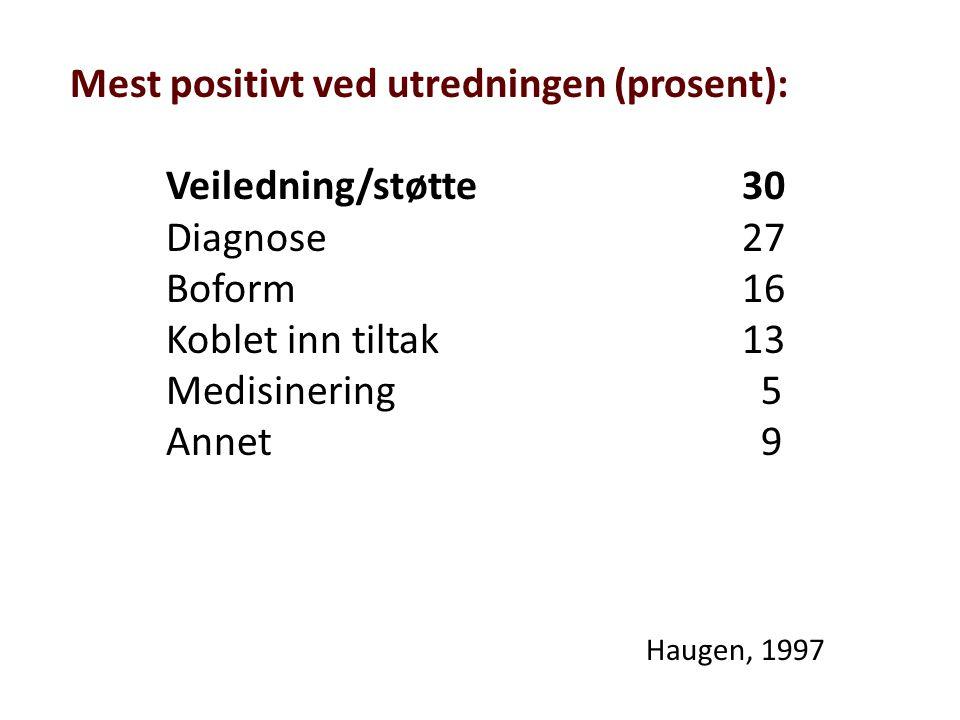 Mest positivt ved utredningen (prosent): Veiledning/støtte30 Diagnose 27 Boform16 Koblet inn tiltak13 Medisinering 5 Annet 9 Haugen, 1997
