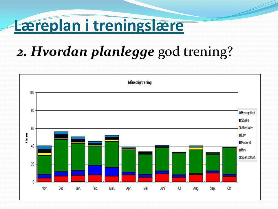 Læreplan i treningslære 2. Hvordan planlegge god trening?