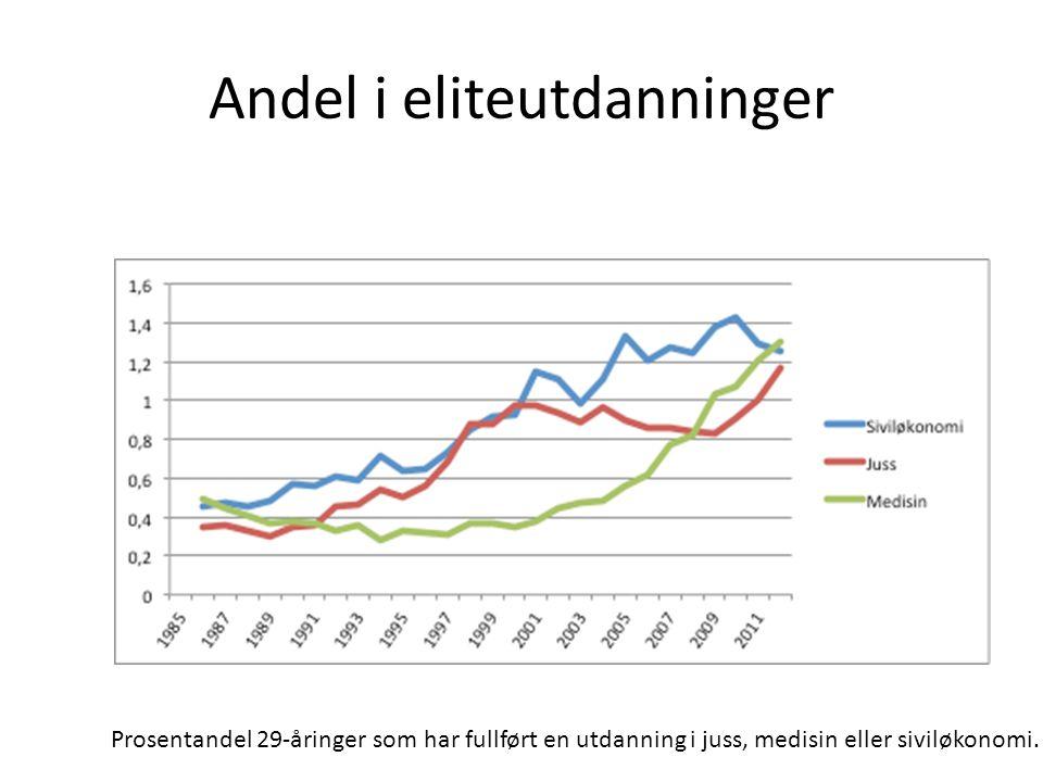kvinner Prosentandel kvinner i utdanningene fullført ved 29 års alder 1985-2011