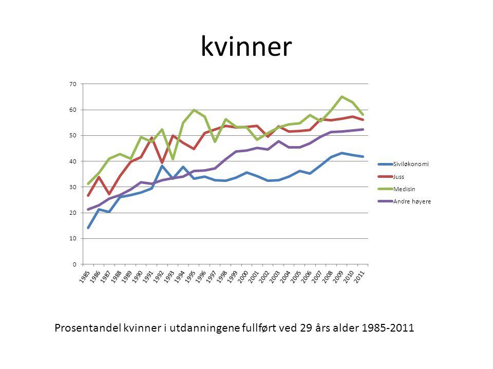 Multinomisk logistisk regresjon fullført eliteutdanning ved 29 års alder, etter Foreldreinntekt og kjønn (modell 1) og foreldres utdanningslengde (modell 2).