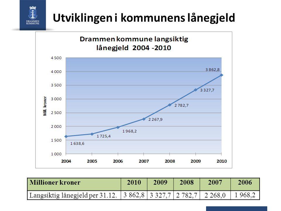 Utviklingen i kommunens lånegjeld Millioner kroner20102009200820072006 Langsiktig lånegjeld per 31.12. 3 862,8 3 327,72 782,72 268,0 1 968,2