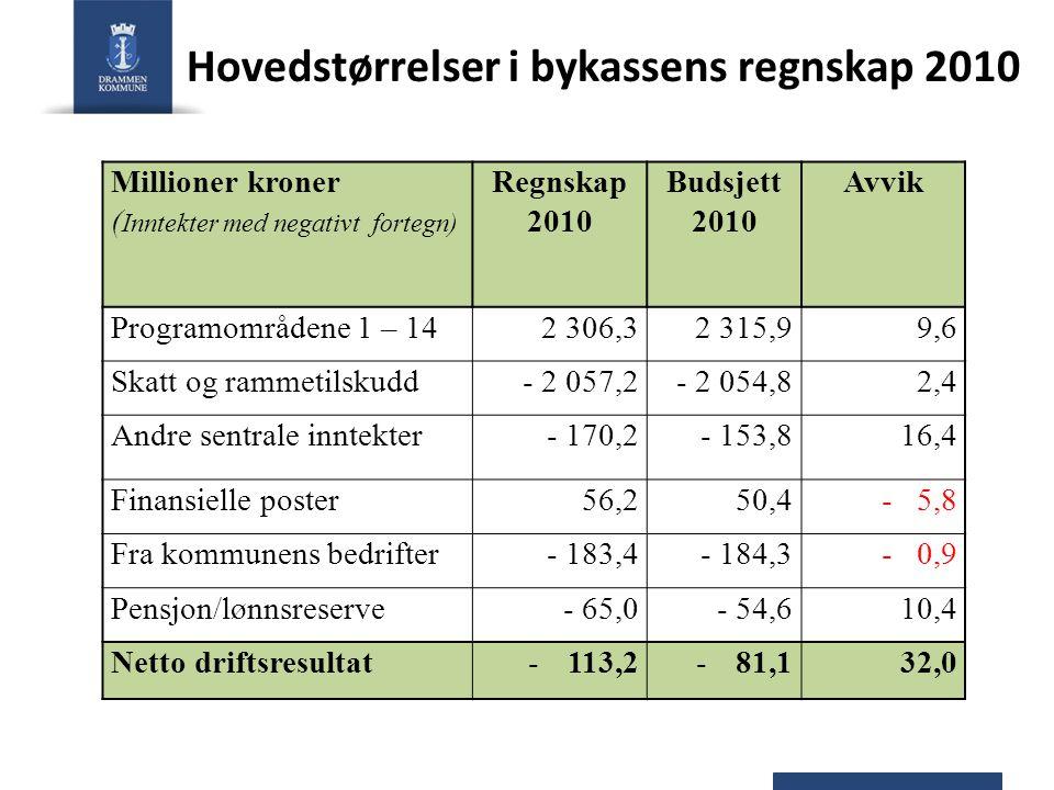 Hovedstørrelser i bykassens regnskap 2010 Millioner kroner ( Inntekter med negativt fortegn) Regnskap 2010 Budsjett 2010 Avvik Programområdene 1 – 142