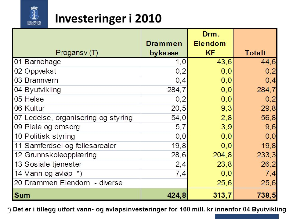Investeringer i 2010 *) Det er i tillegg utført vann- og avløpsinvesteringer for 160 mill. kr innenfor 04 Byutvikling