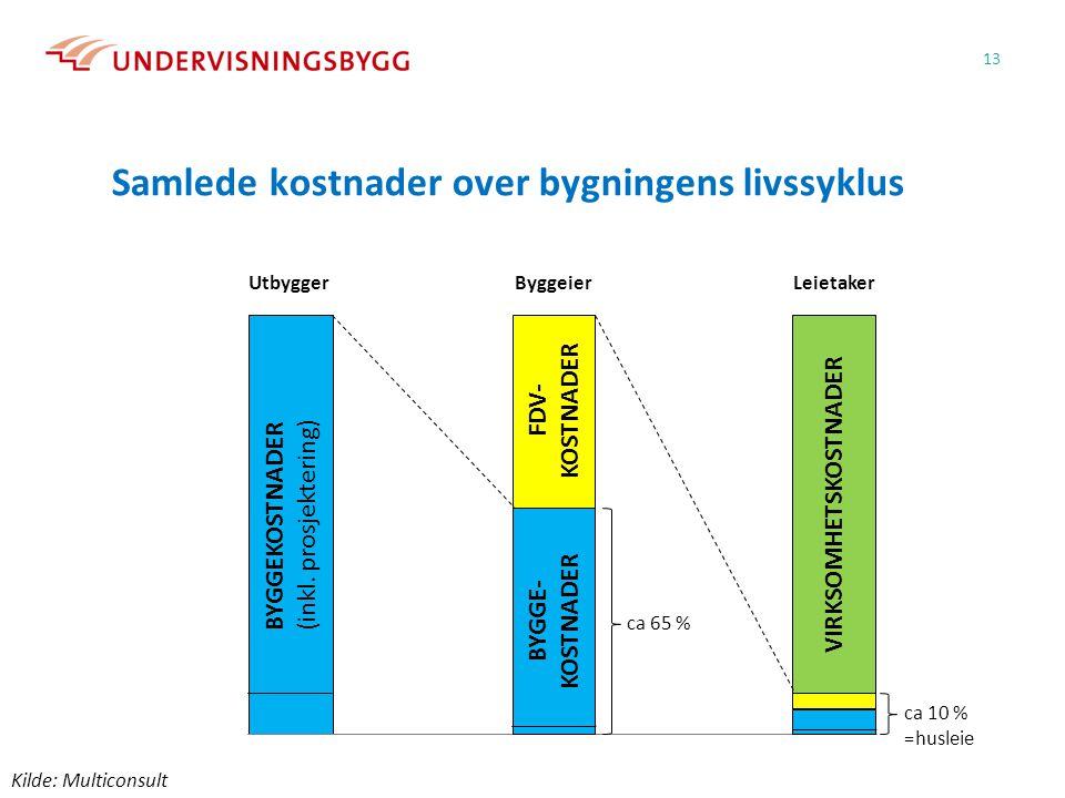 Samlede kostnader over bygningens livssyklus 13 BYGGEKOSTNADER (inkl. prosjektering) BYGGE- KOSTNADER FDV- KOSTNADER VIRKSOMHETSKOSTNADER ca 10 % =hus