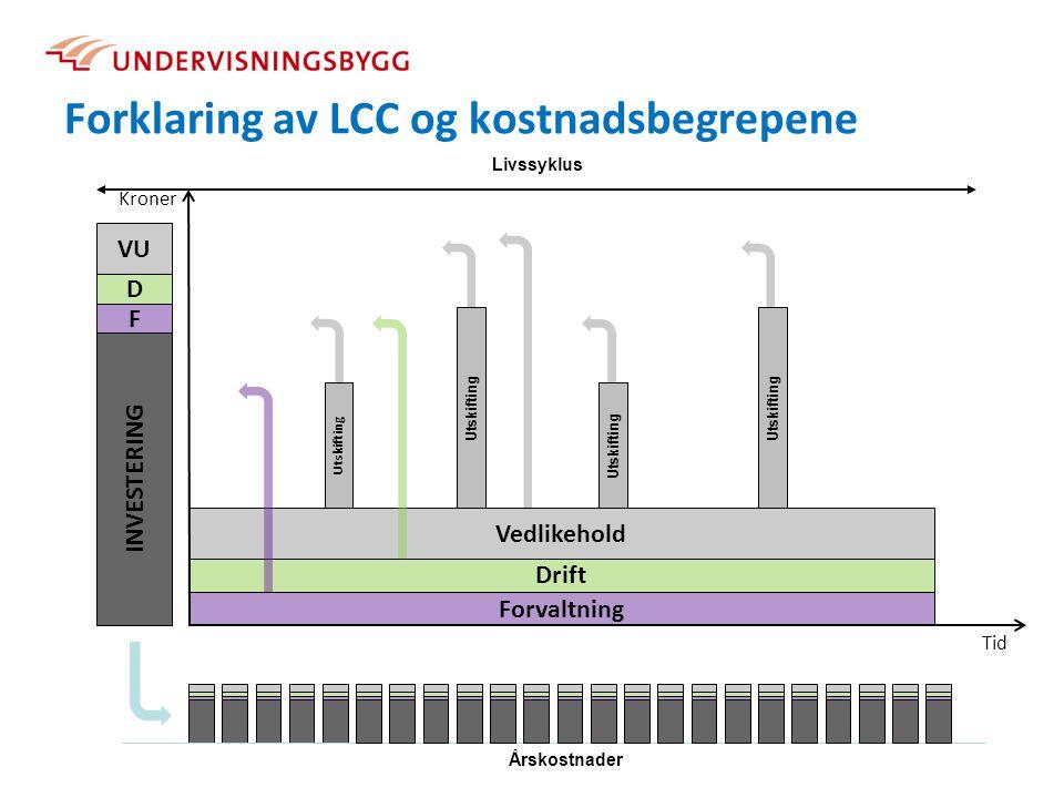 Eksempel: Beregning av LCC for nybygd kontorbygning 10 Forutsetninger Areal10 000 m² Levetid60 år Realrente5,0 % Investering400 000 000 kr Forvaltningskostnader100 kr/m²/år Løpende drift eks.