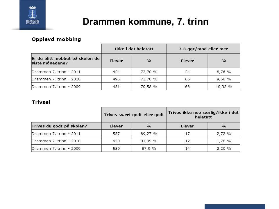 Drammen kommune, 7. trinn Opplevd mobbing Ikke i det heletatt2-3 ggr/mnd eller mer Er du blitt mobbet på skolen de siste månedene? Elever% % Drammen 7