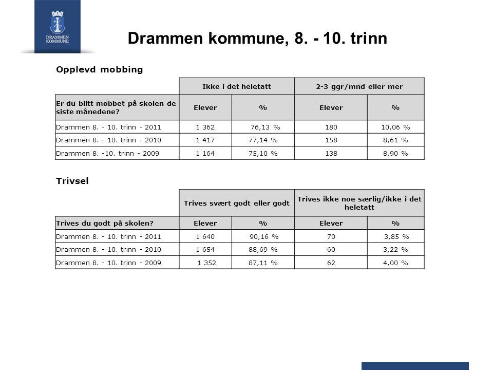 Drammen kommune, 8. - 10. trinn Opplevd mobbing Ikke i det heletatt2-3 ggr/mnd eller mer Er du blitt mobbet på skolen de siste månedene? Elever% % Dra