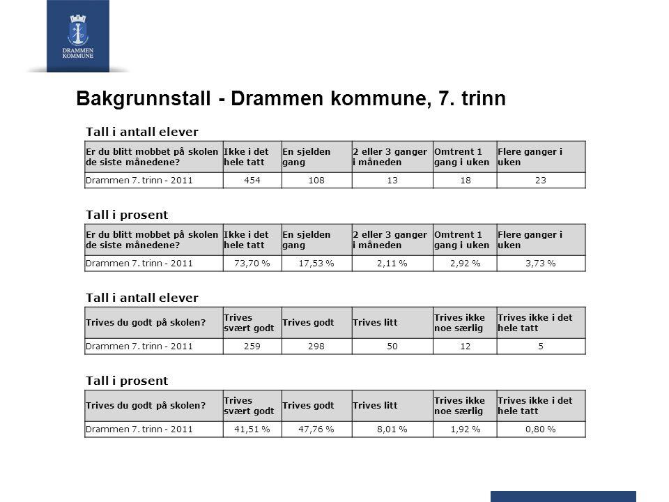 Bakgrunnstall - Drammen kommune, 7. trinn Tall i antall elever Er du blitt mobbet på skolen de siste månedene? Ikke i det hele tatt En sjelden gang 2