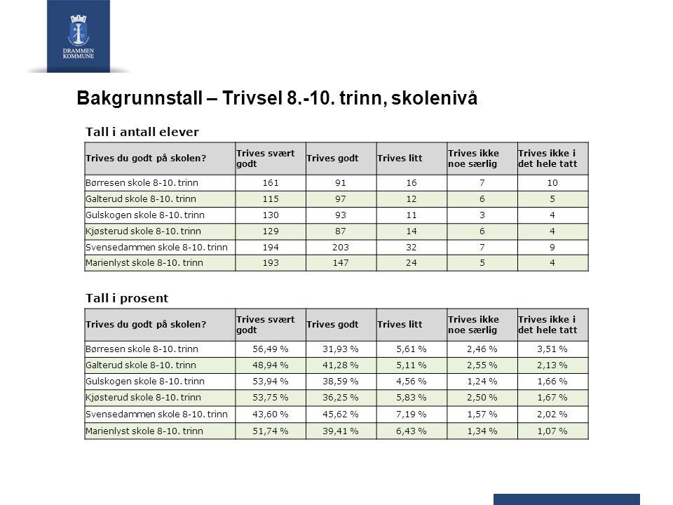 Bakgrunnstall – Trivsel 8.-10. trinn, skolenivå Tall i antall elever Trives du godt på skolen.