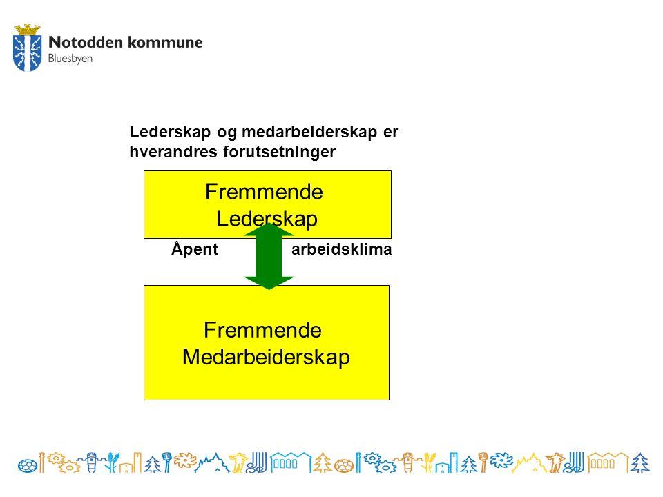 Lederskap og medarbeiderskap er hverandres forutsetninger Fremmende Lederskap Åpentarbeidsklima Fremmende Medarbeiderskap