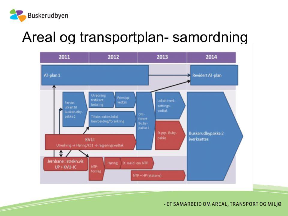 Areal og transportplan- samordning