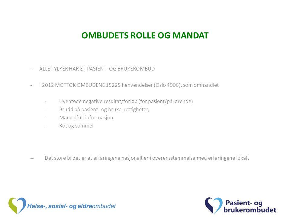 OMBUDETS ROLLE OG MANDAT -ALLE FYLKER HAR ET PASIENT- OG BRUKEROMBUD -I 2012 MOTTOK OMBUDENE 15225 henvendelser (Oslo 4006), som omhandlet -Uventede negative resultat/forløp (for pasient/pårørende) -Brudd på pasient- og brukerrettigheter, -Mangelfull informasjon -Rot og sommel --Det store bildet er at erfaringene nasjonalt er i overensstemmelse med erfaringene lokalt