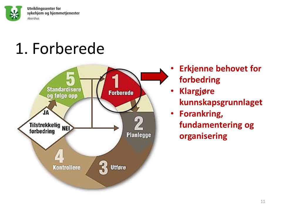 1. Forberede Erkjenne behovet for forbedring Klargjøre kunnskapsgrunnlaget Forankring, fundamentering og organisering 11