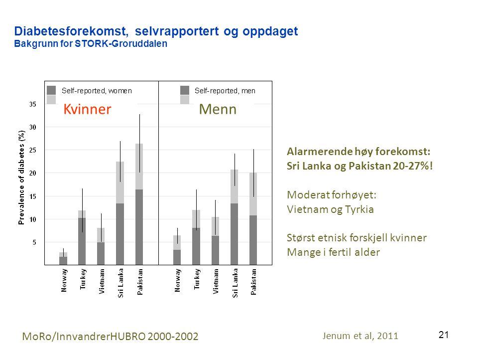21 Diabetesforekomst, selvrapportert og oppdaget Bakgrunn for STORK-Groruddalen MoRo/InnvandrerHUBRO 2000-2002 MennKvinner Alarmerende høy forekomst: