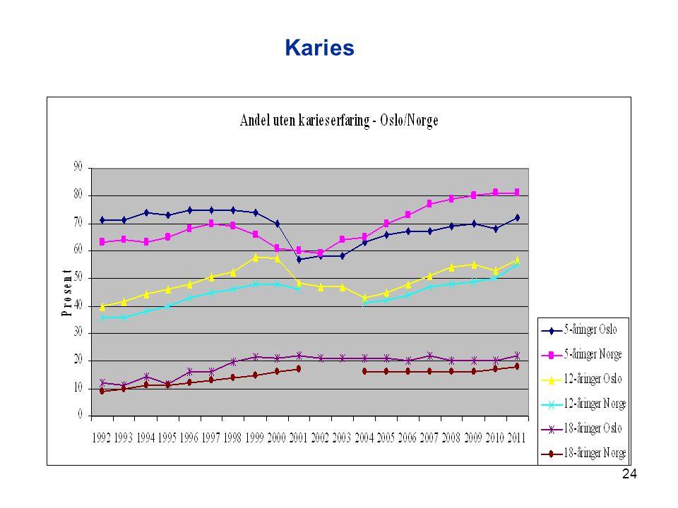 24 Karies