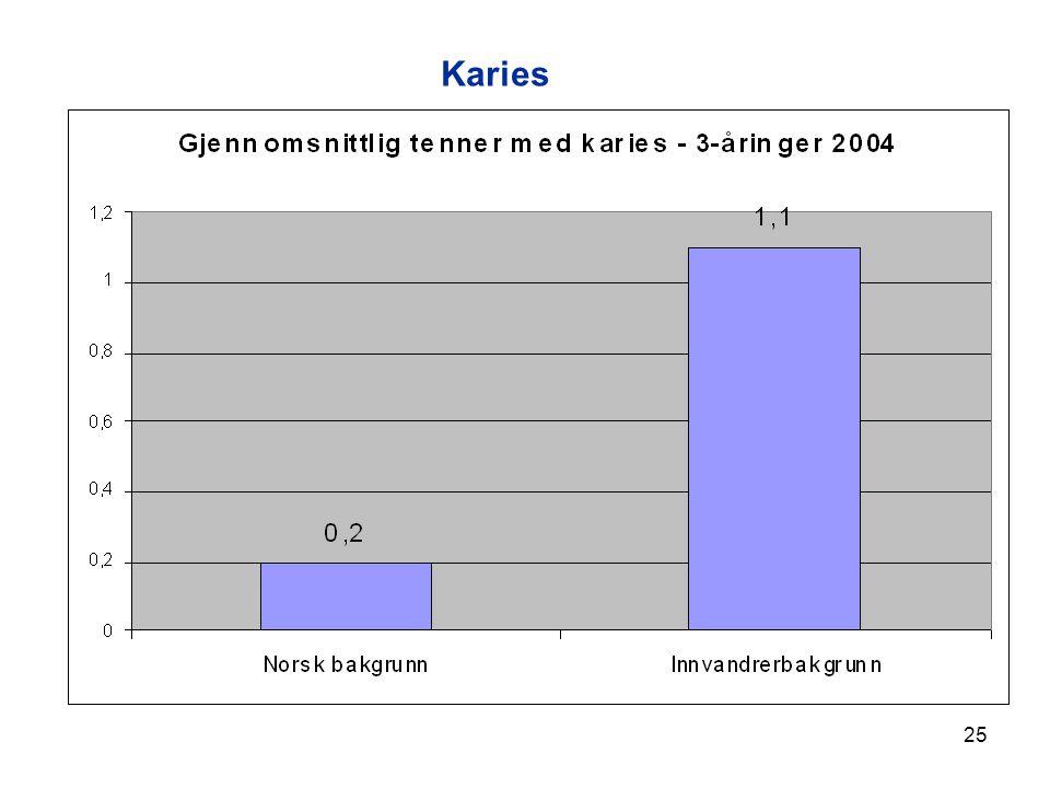 25 Karies