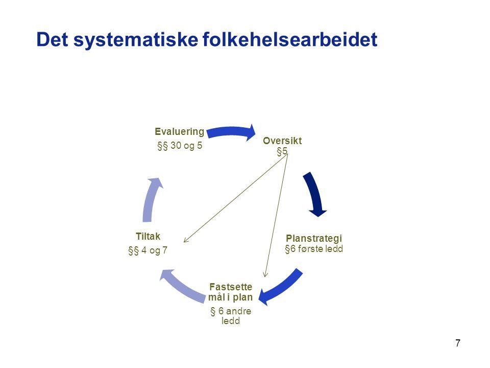 7 Det systematiske folkehelsearbeidet Oversikt §5 Planstrategi §6 første ledd Fastsette mål i plan § 6 andre ledd Tiltak §§ 4 og 7 Evaluering §§ 30 og