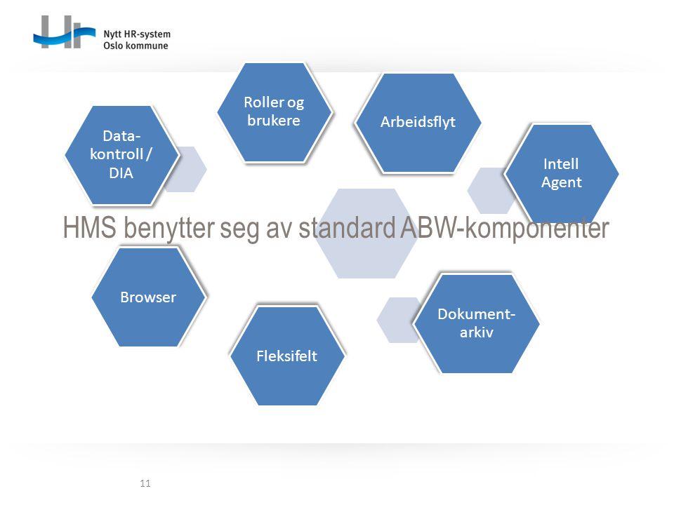 11 Roller og brukere Arbeidsflyt Intell Agent Dokument- arkiv FleksifeltBrowser Data- kontroll / DIA HMS benytter seg av standard ABW-komponenter