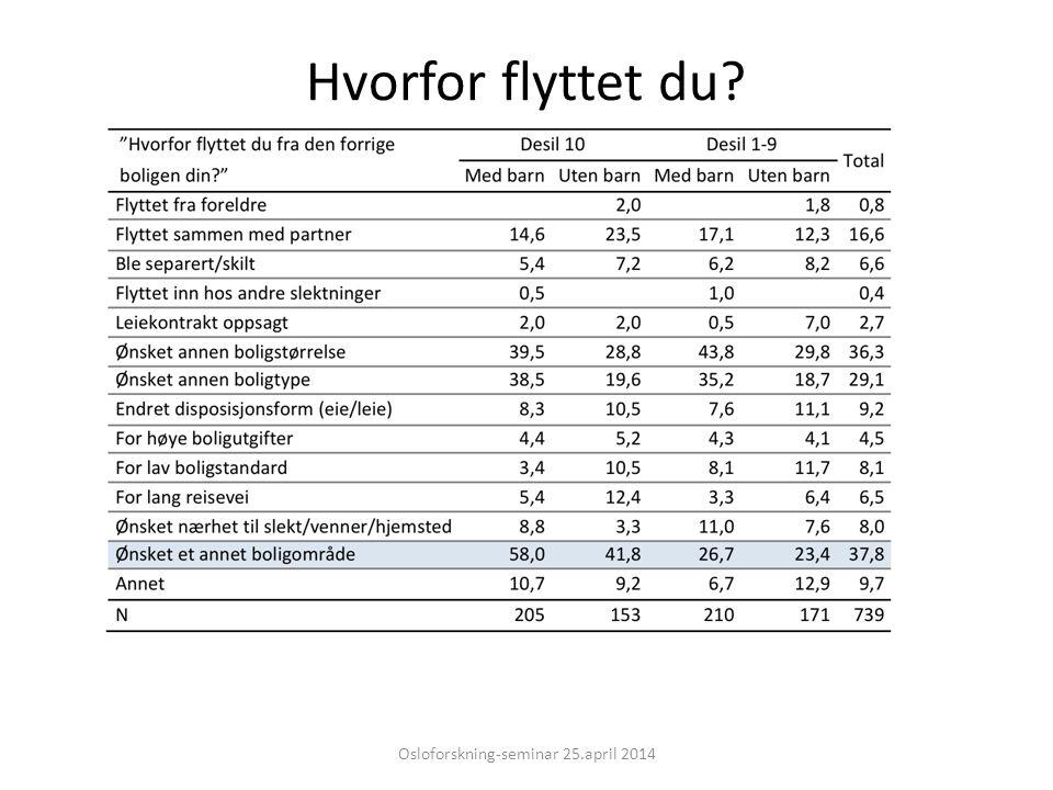 Hvorfor flyttet du? Osloforskning-seminar 25.april 2014
