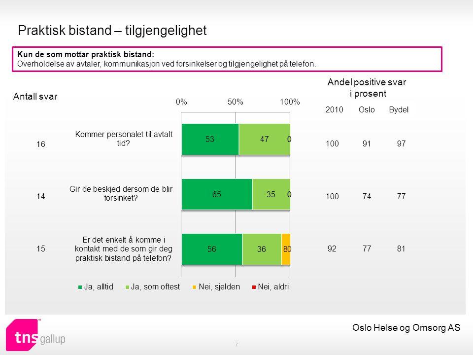 Antall besøk og antall hjelpere 8 Oslo Helse og Omsorg AS Hvor ofte får du besøk av hjemmetjenesten, det vil si hjemmesykepleien eller leverandøren av praktisk bistand.
