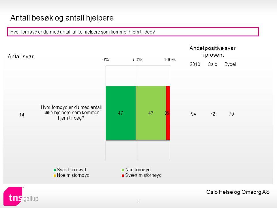 Endringer i avtalen 10 Oslo Helse og Omsorg AS Har du søkt om mer/mindre eller annen hjelp det siste året (praktisk bistand eller hjemmesykepleie).