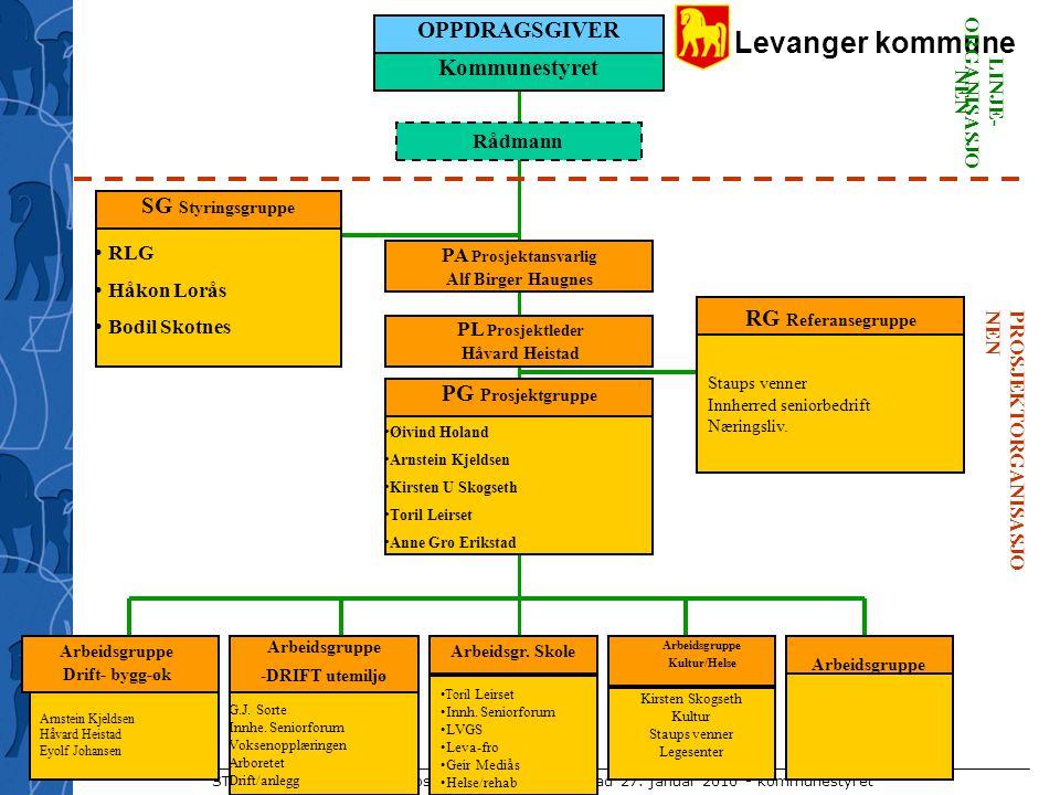 Levanger kommune STAUP - Orientering ved prosjektleder Håvard Heistad 27. januar 2010 - kommunestyret Staups venner Innherred seniorbedrift Næringsliv
