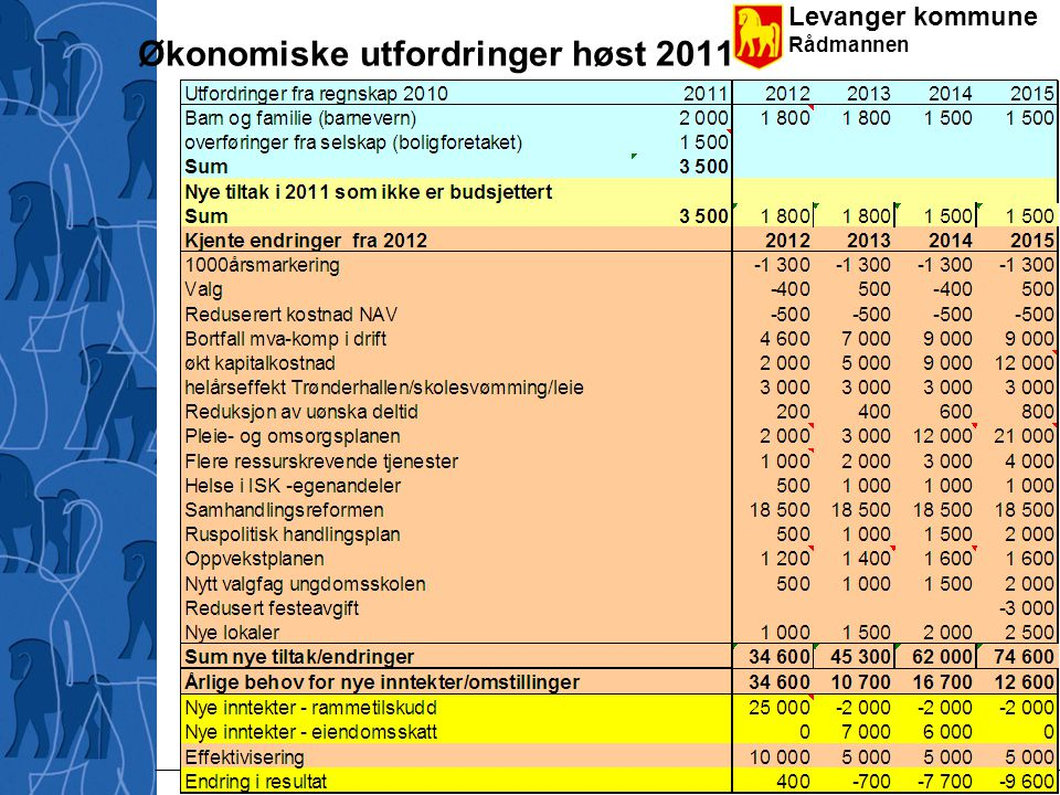 Levanger kommune Rådmannen De vesentligste endringene 2012-2015 Bunntekst 4