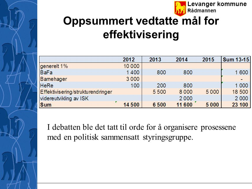 Levanger kommune Rådmannen Organisering av prosjektet OU- prosess 2012