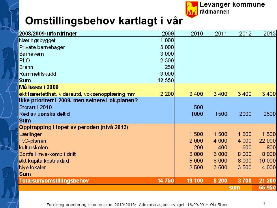 Levanger kommune rådmannen Foreløpig orientering økonomiplan 2010-2013- Administrasjonsutvalget 16.09.09 – Ola Stene 5 Omstillingsbehov kartlagt i vår